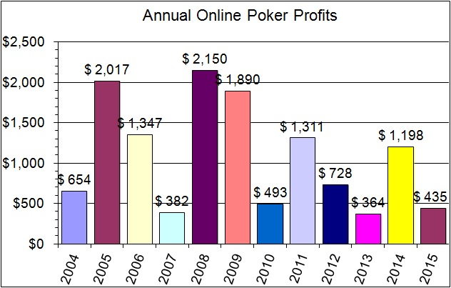 2015 annual profits