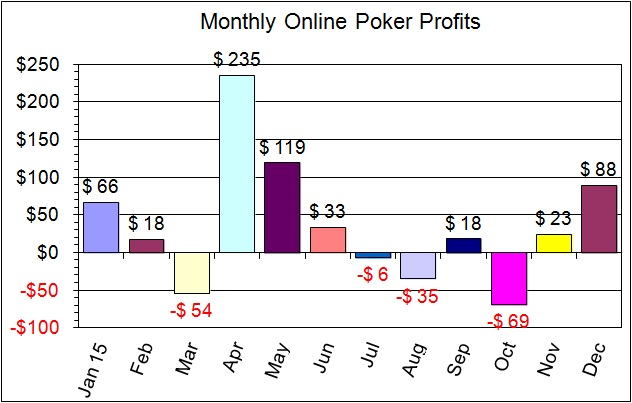 2015 monthly profits