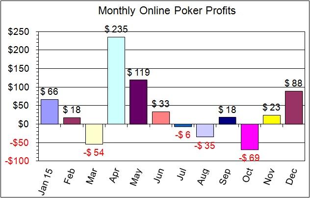 2015 monthly profits